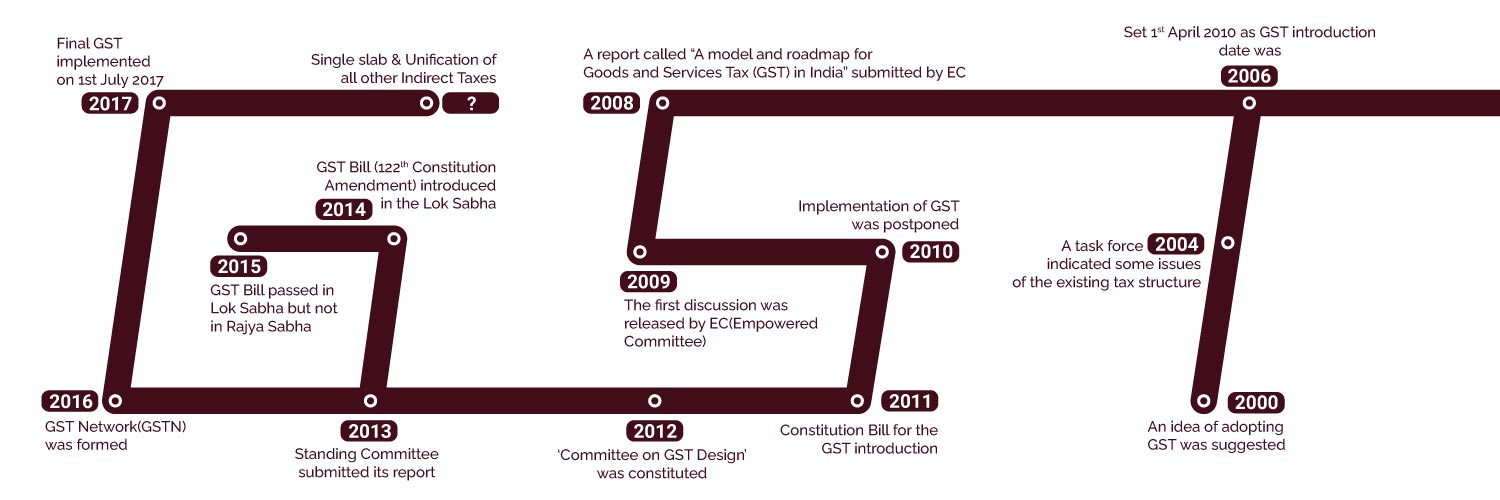 about gst
